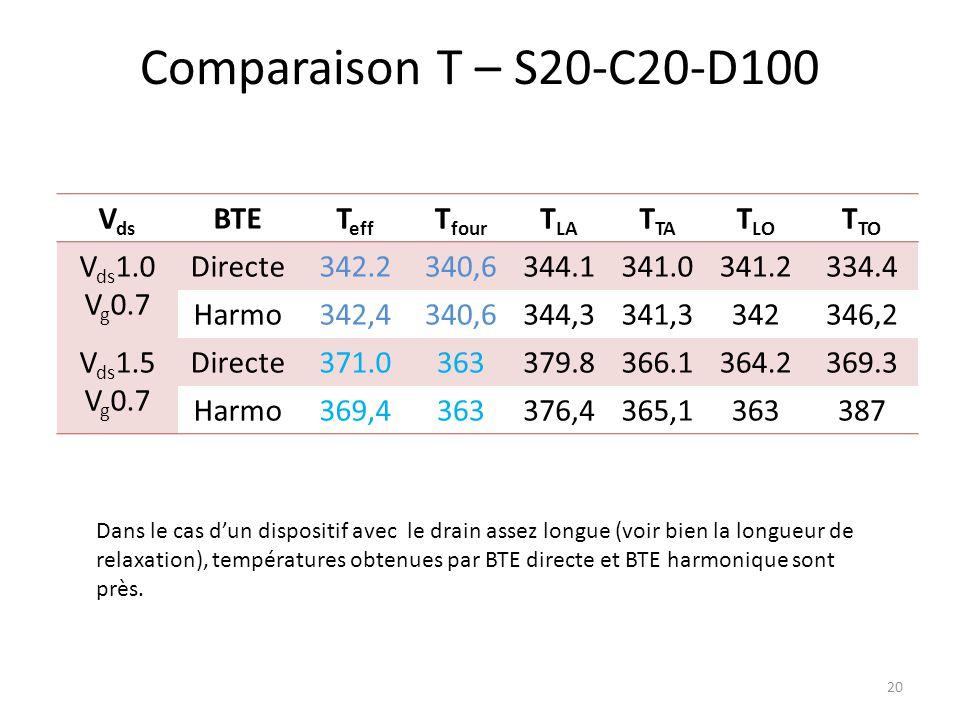 Comparaison T – S20-C20-D100 Vds BTE Teff Tfour TLA TTA TLO TTO