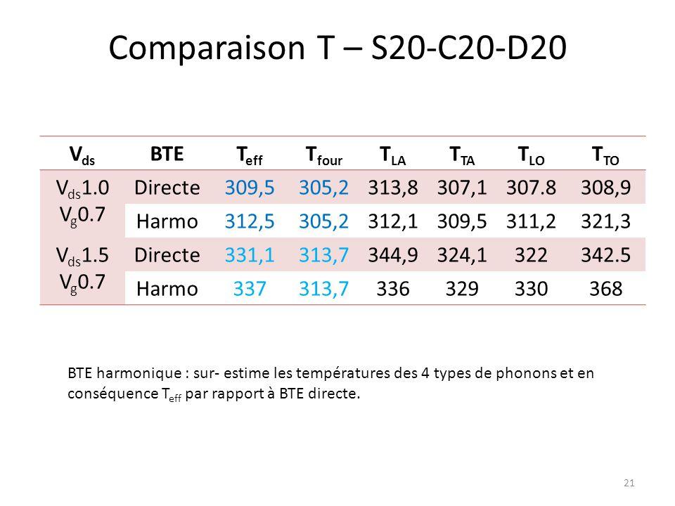 Comparaison T – S20-C20-D20 Vds BTE Teff Tfour TLA TTA TLO TTO