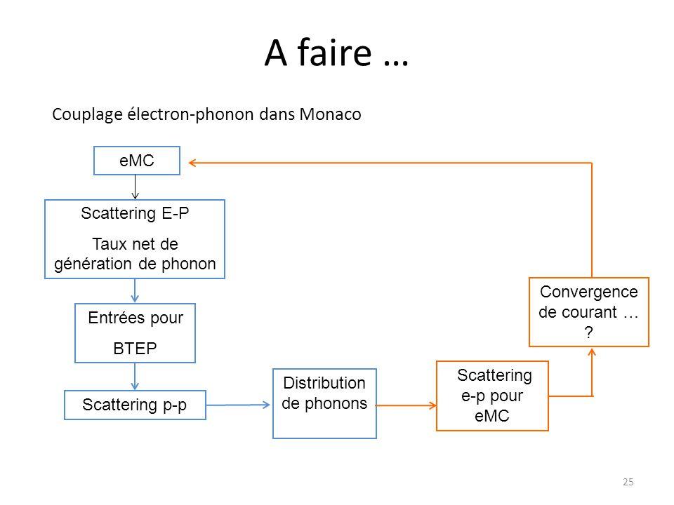 A faire … Couplage électron-phonon dans Monaco eMC Scattering E-P