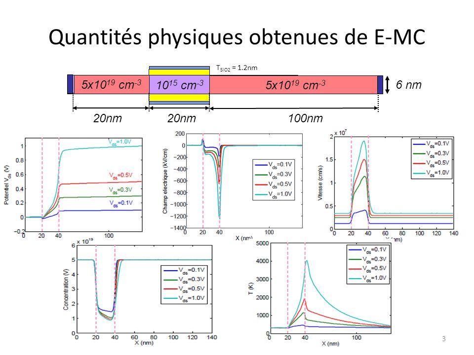 Quantités physiques obtenues de E-MC