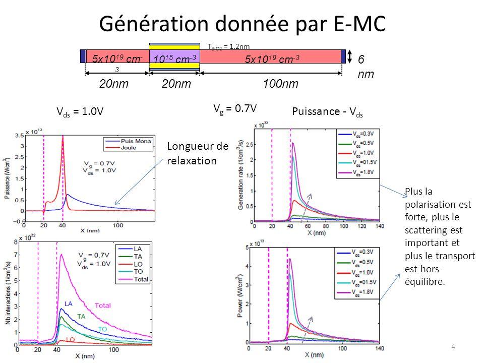 Génération donnée par E-MC