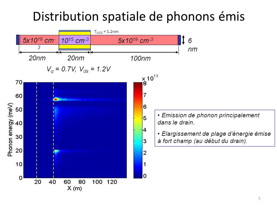 Distribution spatiale de phonons émis