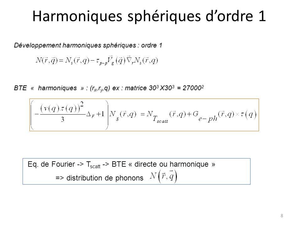 Harmoniques sphériques d'ordre 1