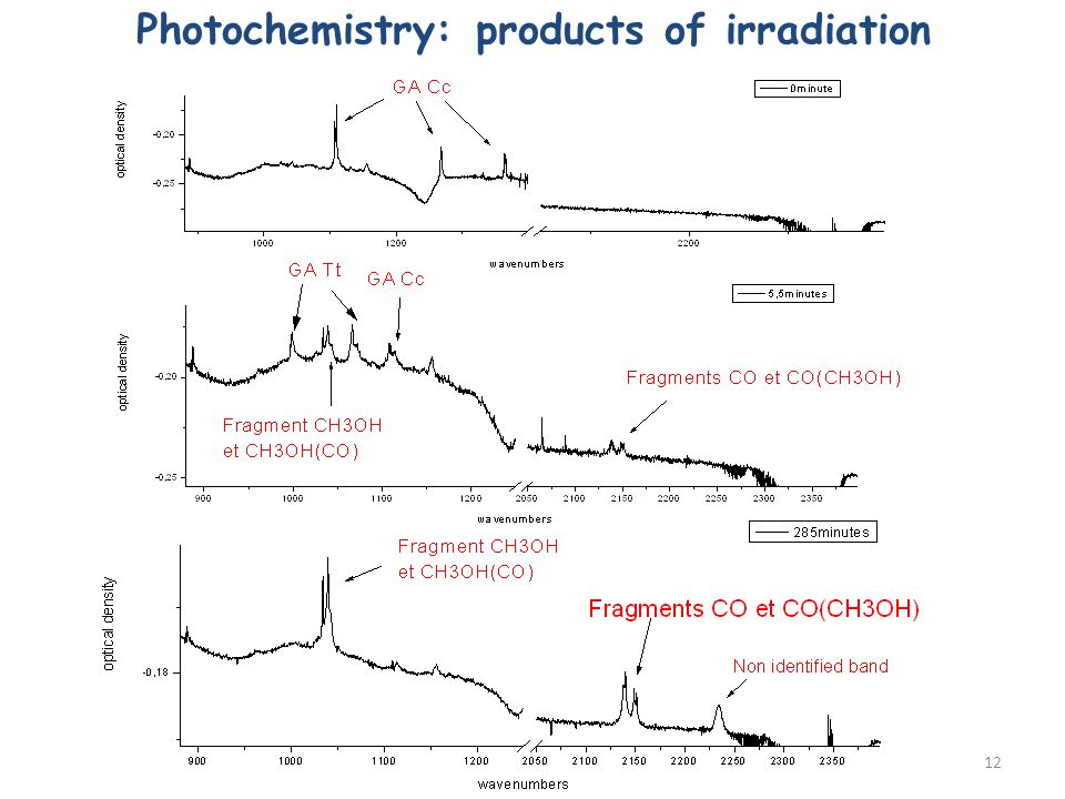 Photochemistry: products of irradiation