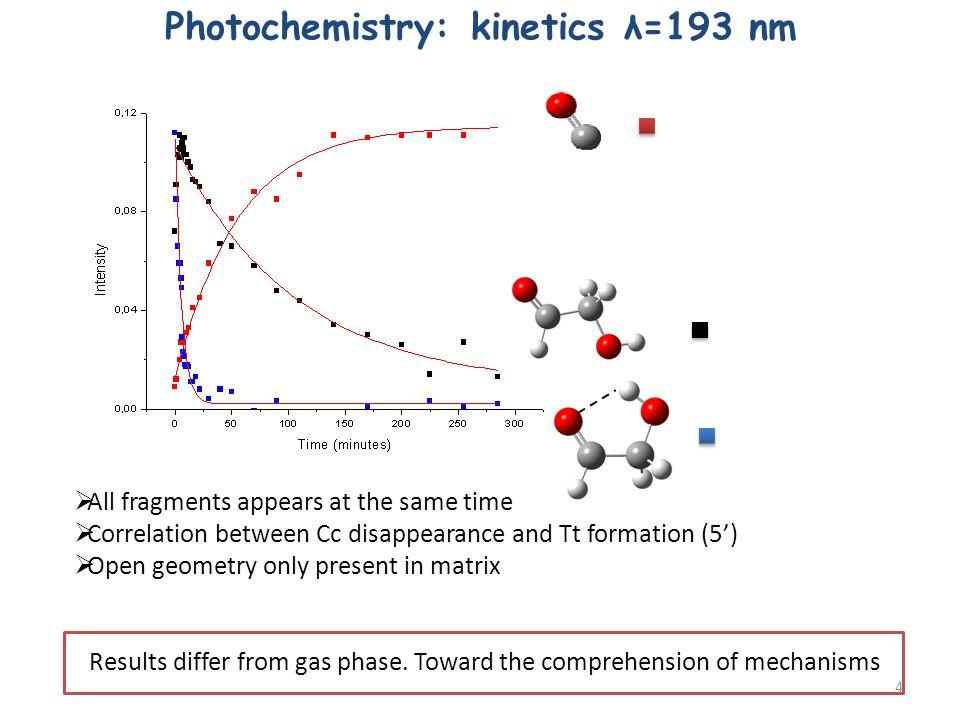 Photochemistry: kinetics λ=193 nm