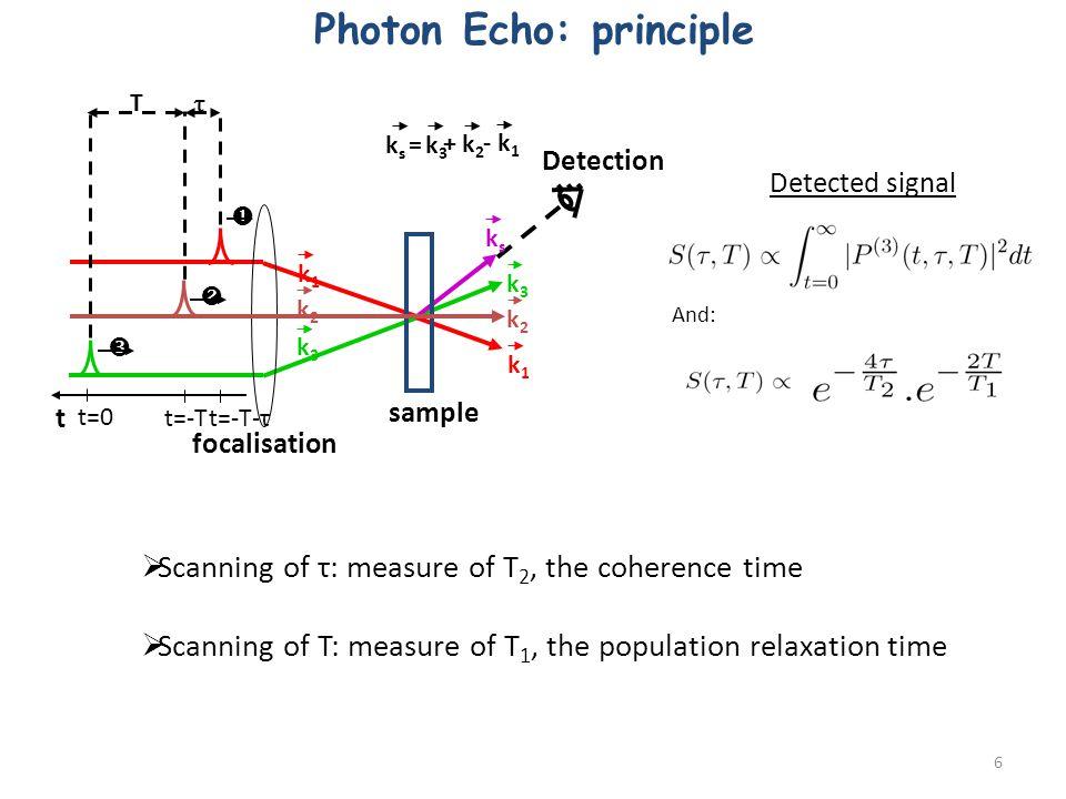Photon Echo: principle