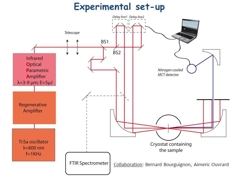 Experimental set-up Collaboration: Bernard Bourguignon, Aimeric Ouvrard