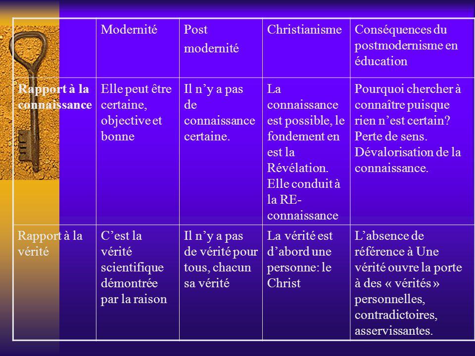 Modernité Post. modernité. Christianisme. Conséquences du postmodernisme en éducation. Rapport à la connaissance.