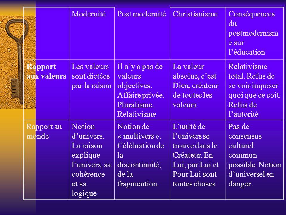 Modernité Post modernité. Christianisme. Conséquences du postmodernisme sur l'éducation. Rapport aux valeurs.