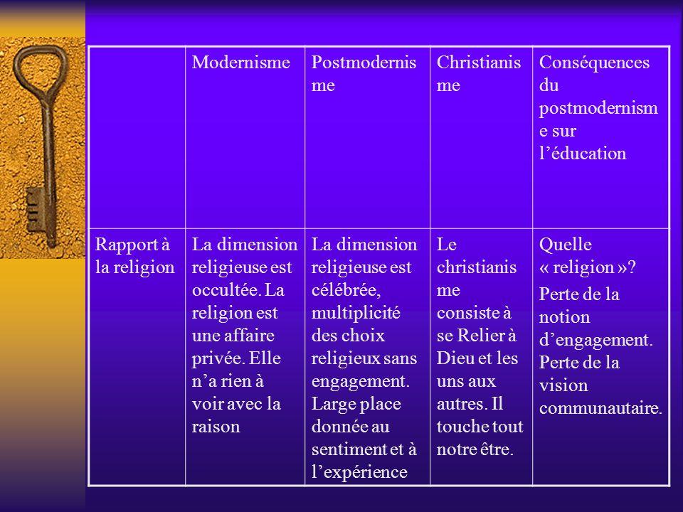 Modernisme Postmodernisme. Christianisme. Conséquences du postmodernisme sur l'éducation. Rapport à la religion.