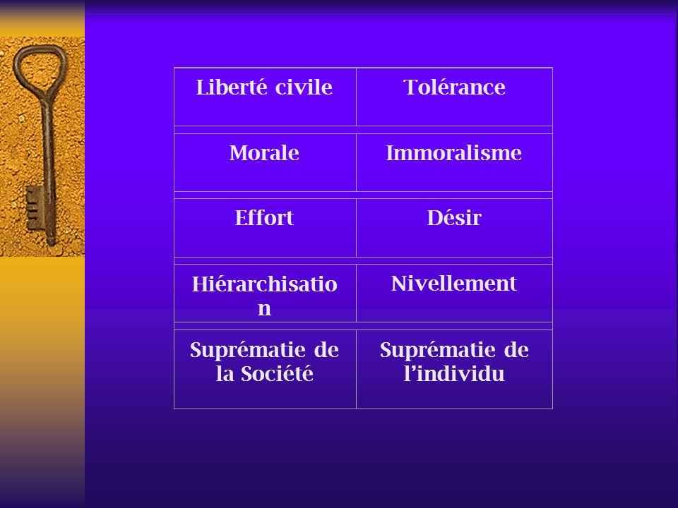 Suprématie de la Société Suprématie de l'individu