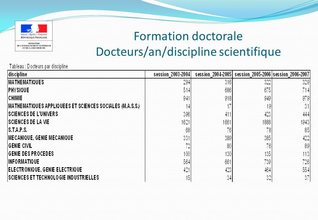 Formation doctorale Docteurs/an/discipline scientifique