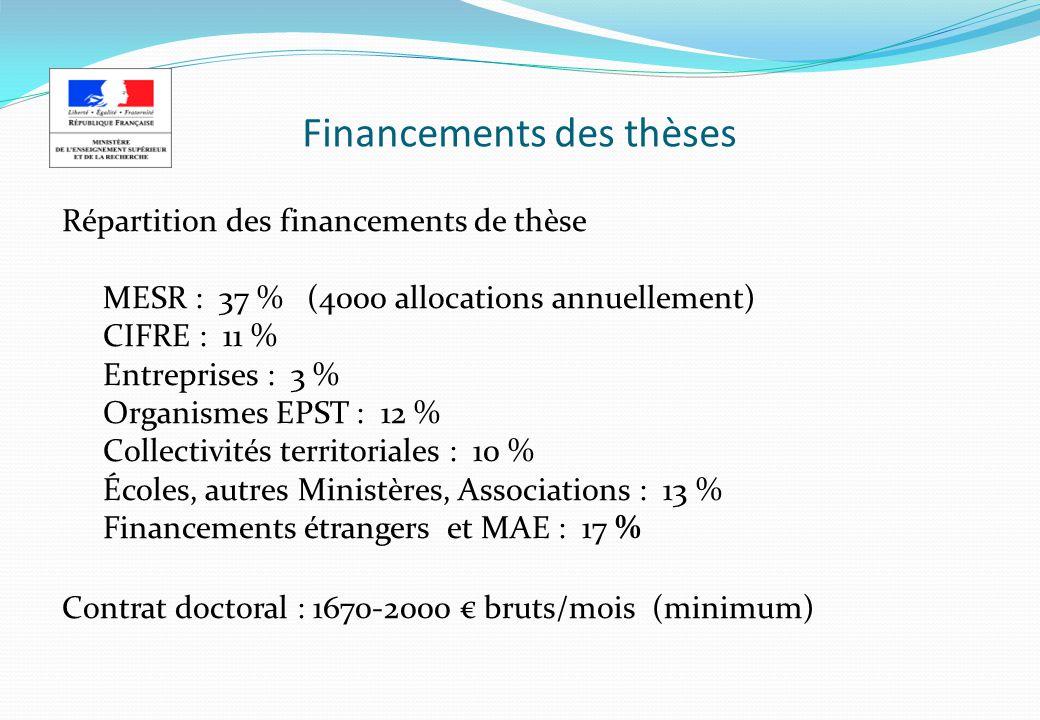 Financements des thèses