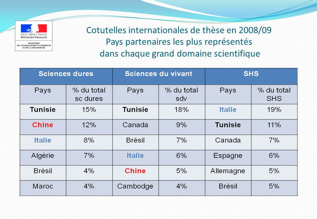 Cotutelles internationales de thèse en 2008/09 Pays partenaires les plus représentés dans chaque grand domaine scientifique