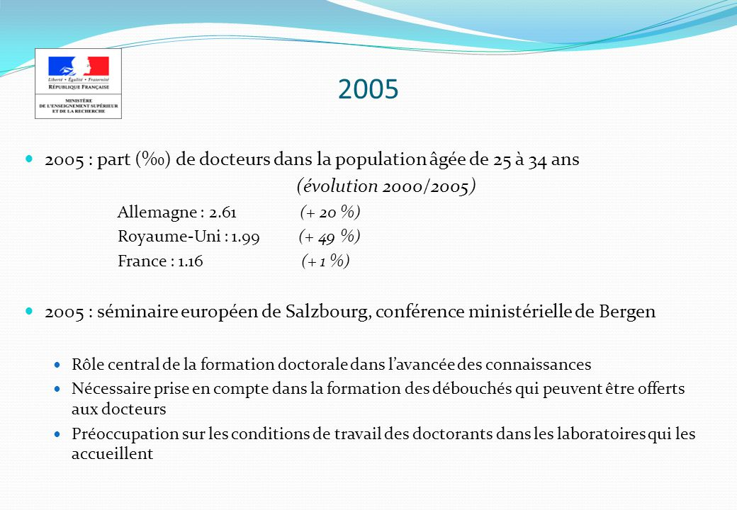2005 2005 : part (‰) de docteurs dans la population âgée de 25 à 34 ans. (évolution 2000/2005) Allemagne : 2.61 (+ 20 %)
