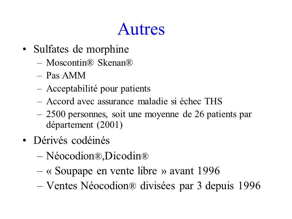 Autres Sulfates de morphine Dérivés codéinés Néocodion®,Dicodin®