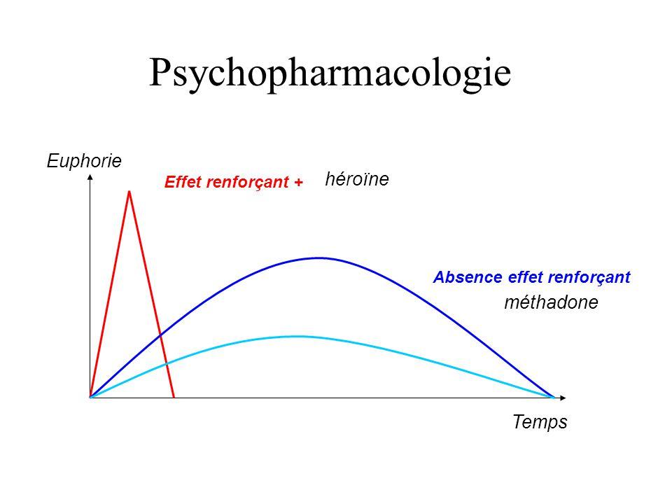 Psychopharmacologie Euphorie héroïne méthadone Temps