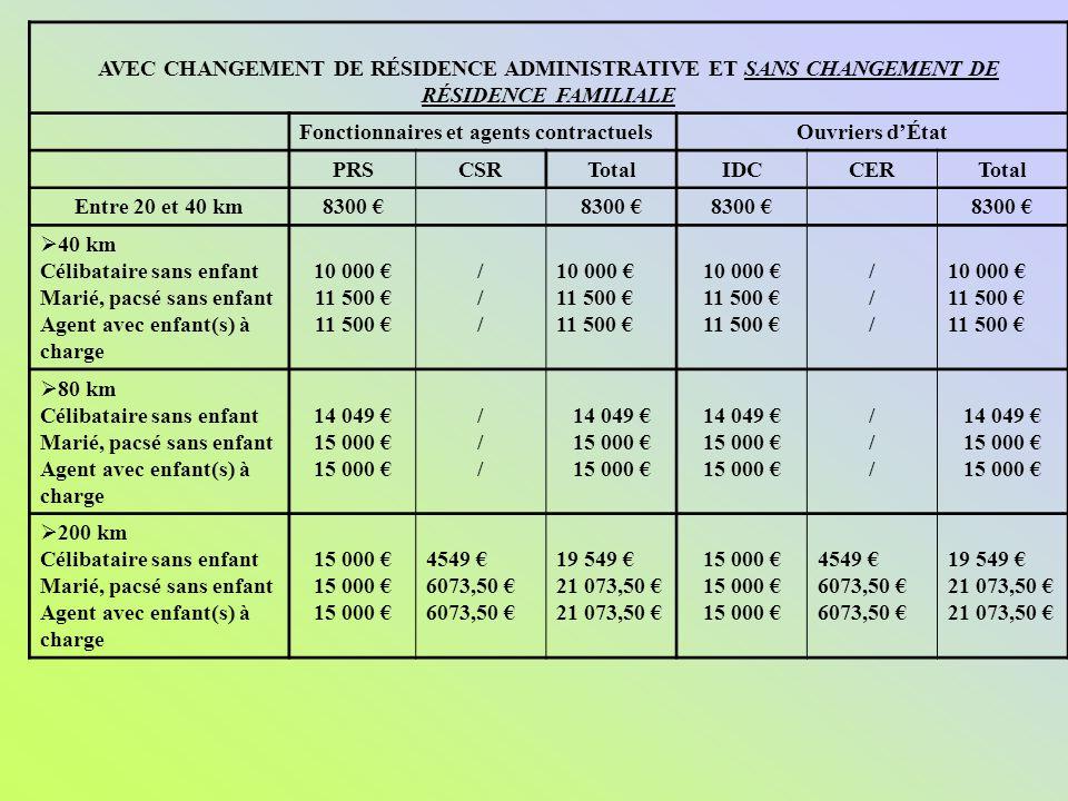 AVEC CHANGEMENT DE RÉSIDENCE ADMINISTRATIVE ET SANS CHANGEMENT DE RÉSIDENCE FAMILIALE