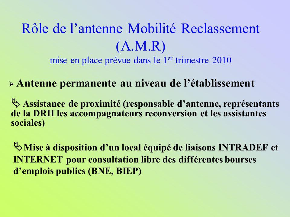 Rôle de l'antenne Mobilité Reclassement (A. M