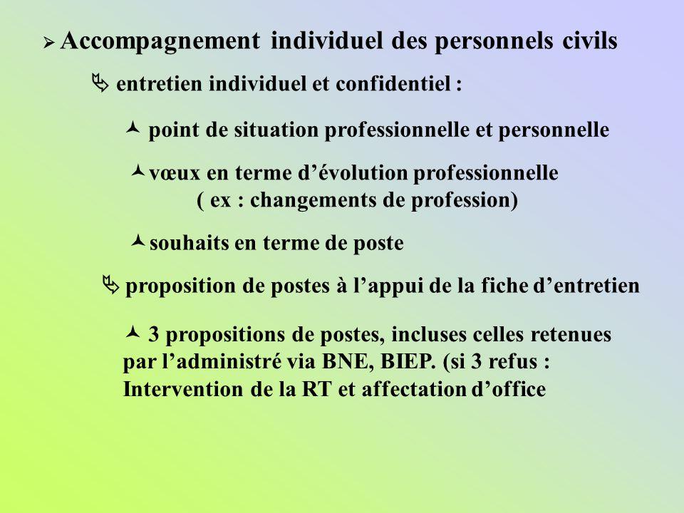  entretien individuel et confidentiel :