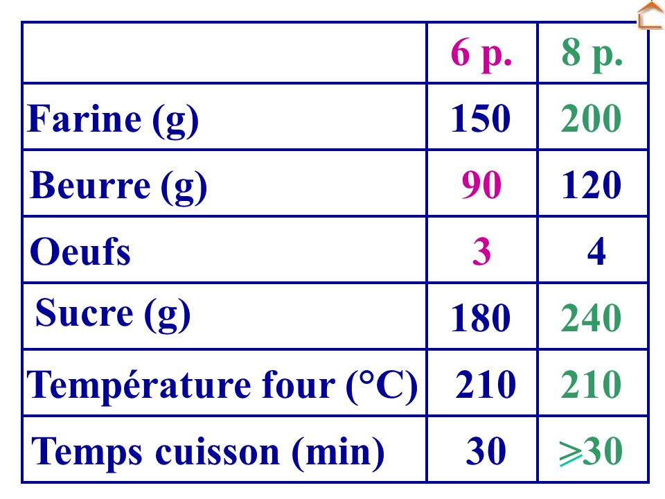 6 p. 8 p. Farine (g) 150. 200. Beurre (g) 90. 120. Oeufs. 3. 4. Sucre (g) 180. 240. Température four (°C)