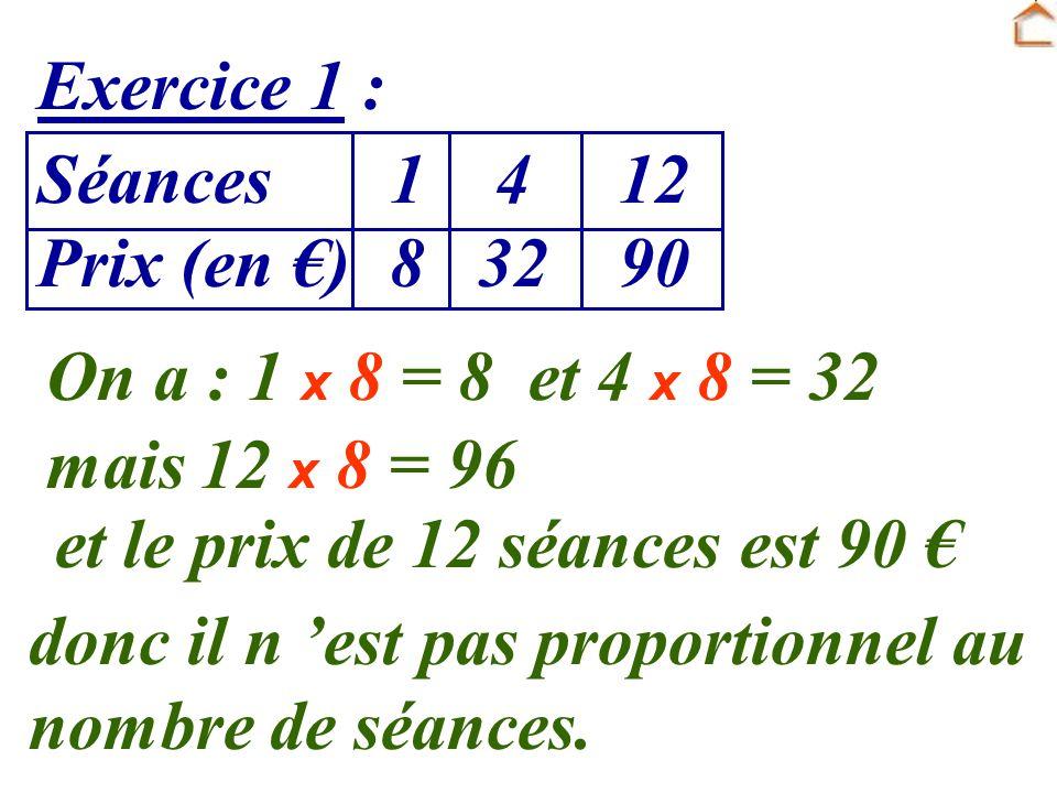 Exercice 1 : Séances 1 4 12. Prix (en €) 8 32 90. On a : 1 x 8 = 8 et 4 x 8 = 32. mais 12 x 8 = 96.