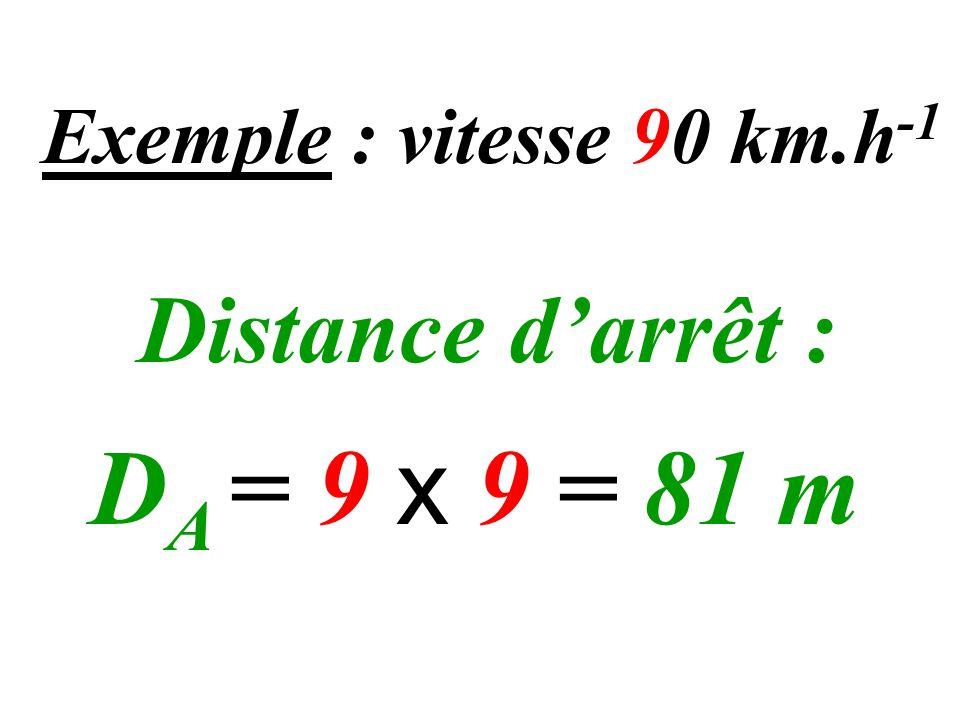 Exemple : vitesse 90 km.h-1 Distance d'arrêt : DA = 9 x 9 = 81 m