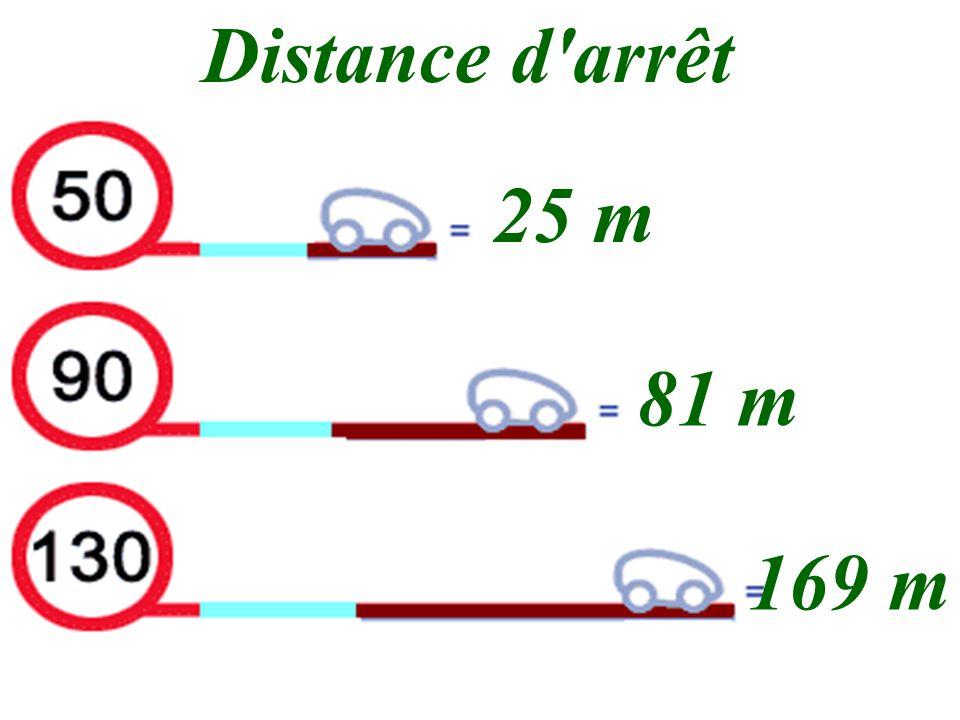 Distance d arrêt 25 m 81 m 169 m