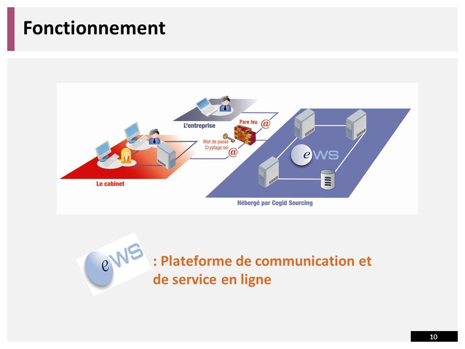 Fonctionnement : Plateforme de communication et de service en ligne
