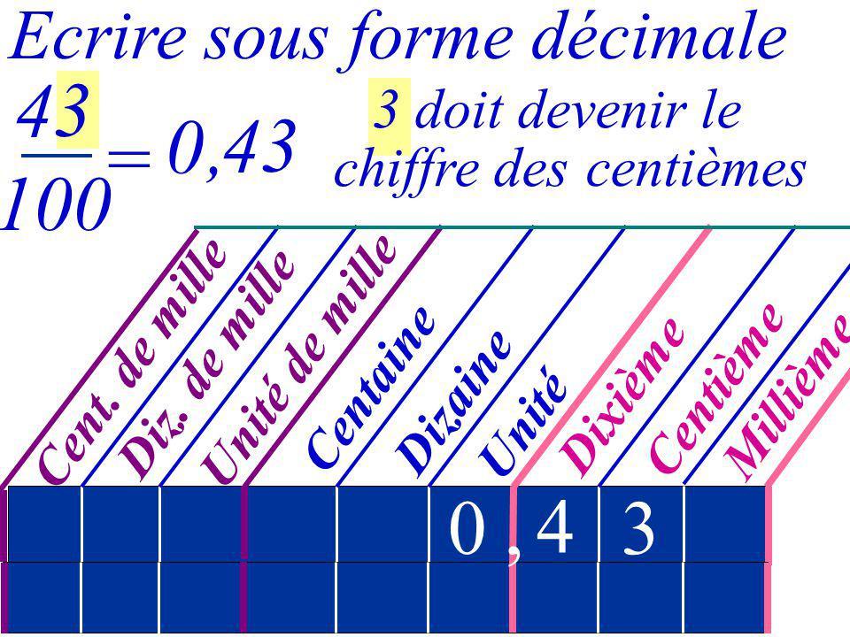43 100 , 43 = , 4 3 Ecrire sous forme décimale 3 doit devenir le