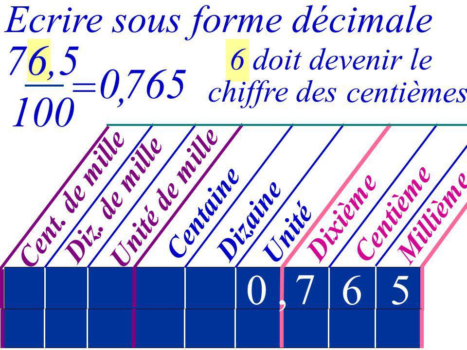 76,5 100 765 = , , 7 6 5 Ecrire sous forme décimale 6 doit devenir le