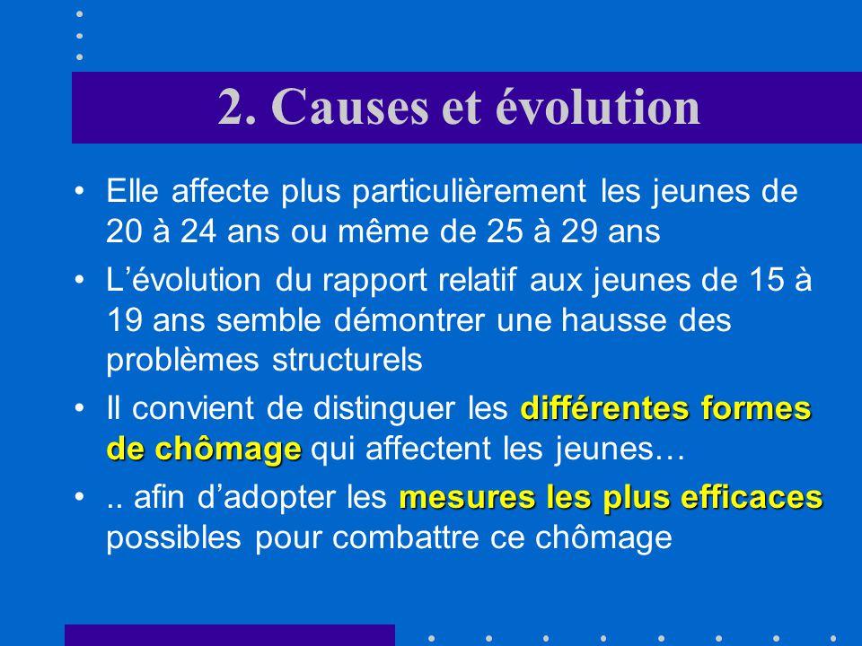 2. Causes et évolution Elle affecte plus particulièrement les jeunes de 20 à 24 ans ou même de 25 à 29 ans.