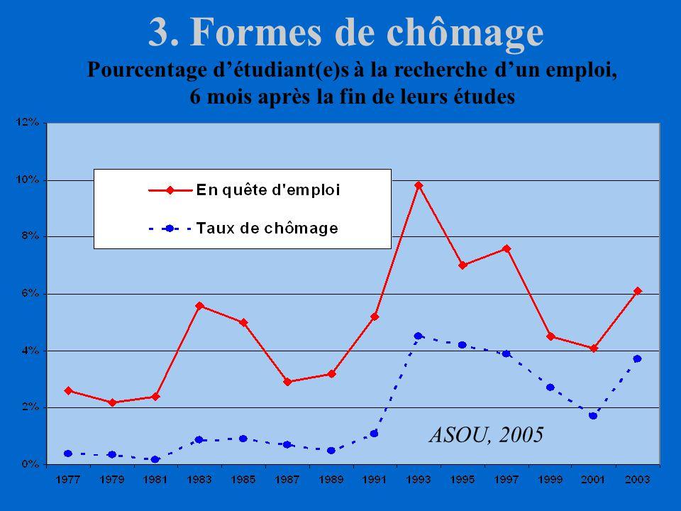 3. Formes de chômage Pourcentage d'étudiant(e)s à la recherche d'un emploi, 6 mois après la fin de leurs études.