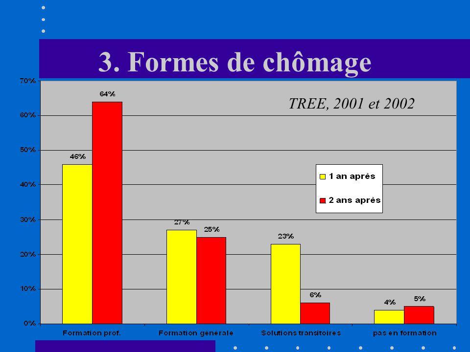 3. Formes de chômage TREE, 2001 et 2002