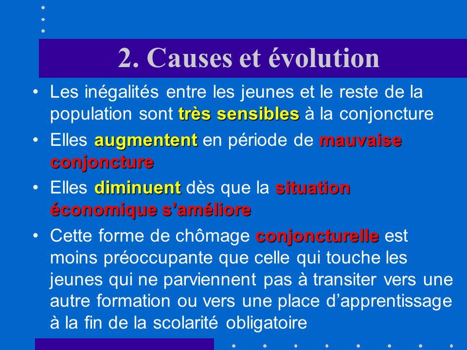 2. Causes et évolution Les inégalités entre les jeunes et le reste de la population sont très sensibles à la conjoncture.