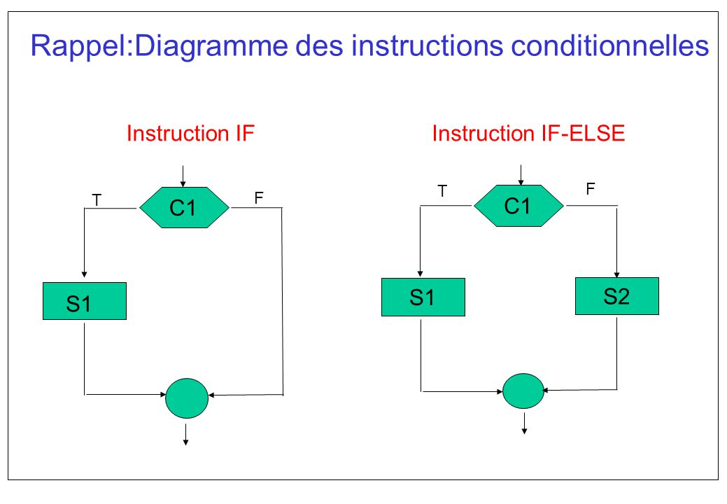 Rappel:Diagramme des instructions conditionnelles