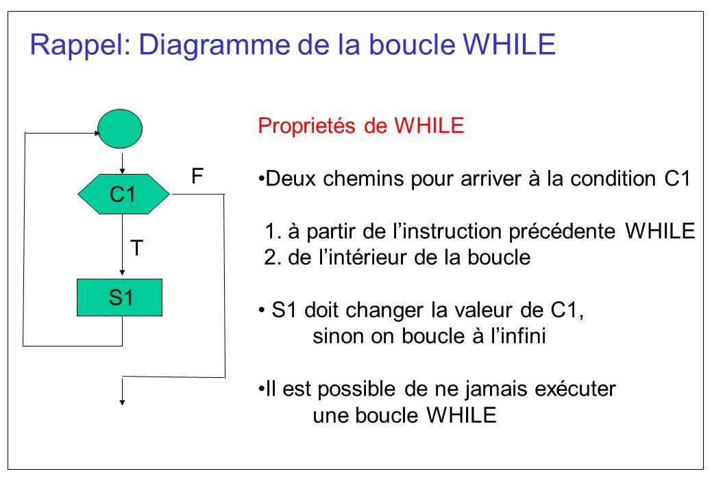 Rappel: Diagramme de la boucle WHILE
