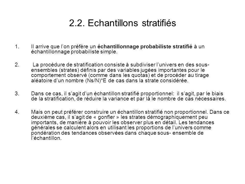 2.2. Echantillons stratifiés