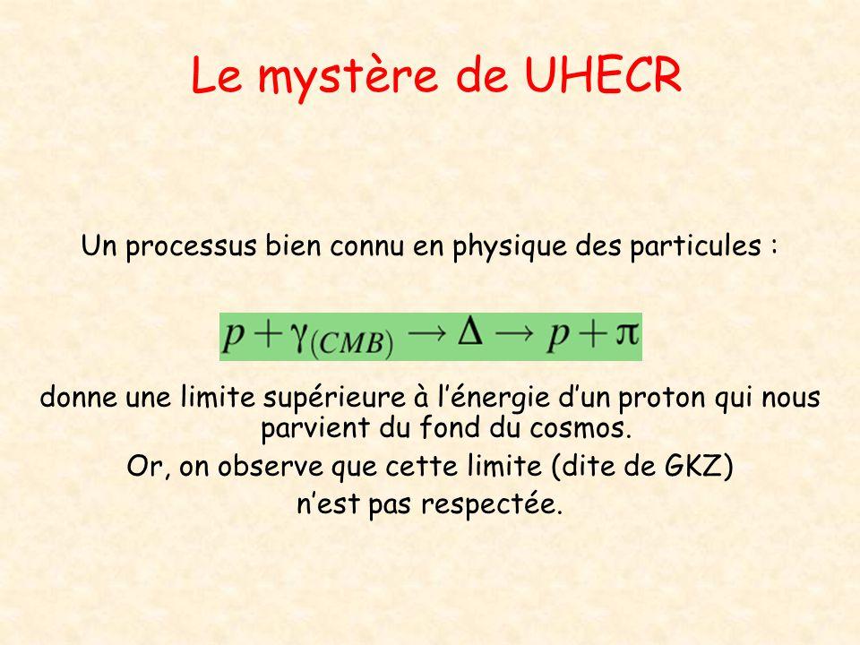 Le mystère de UHECR Un processus bien connu en physique des particules :