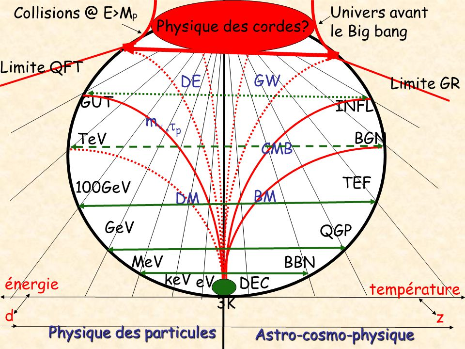 Collisions @ E>MP Physique des cordes Univers avant. le Big bang. Limite QFT. DE. GW. Limite GR.