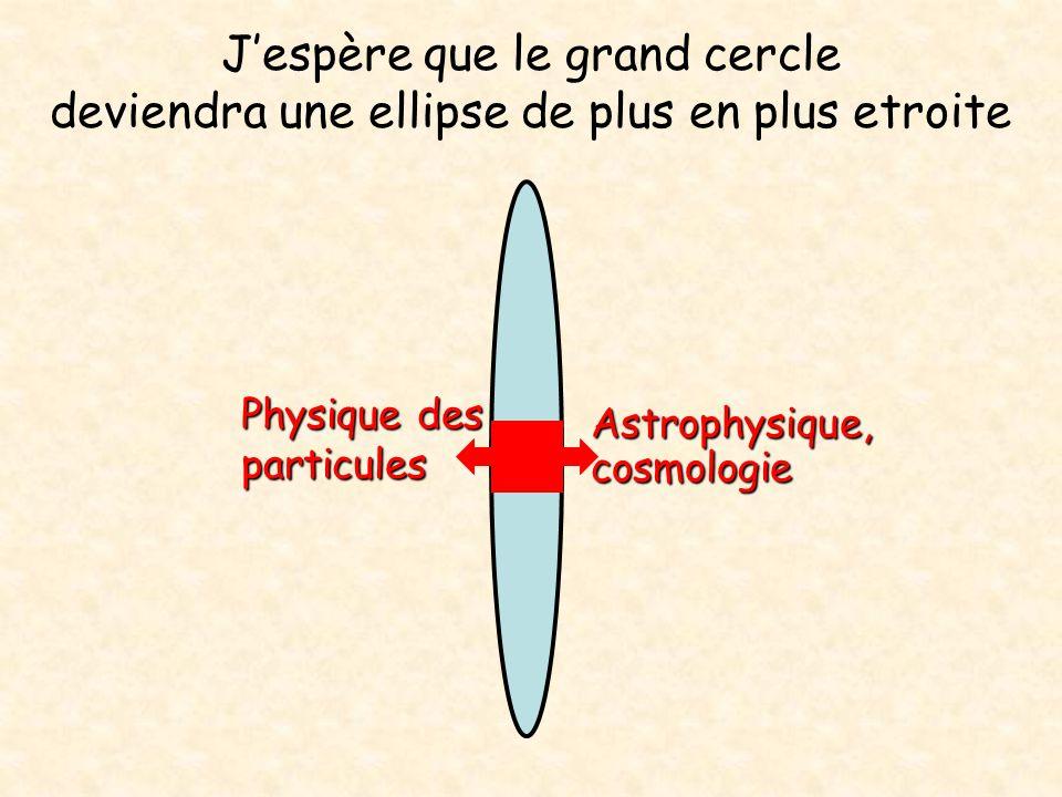 J'espère que le grand cercle deviendra une ellipse de plus en plus etroite