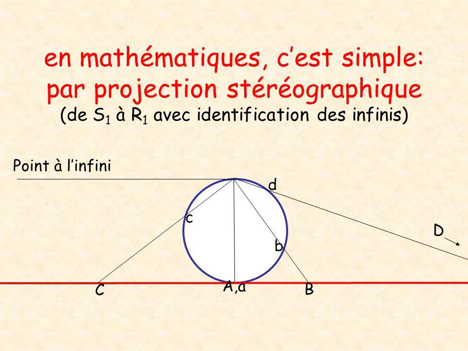 en mathématiques, c'est simple: par projection stéréographique (de S1 à R1 avec identification des infinis)
