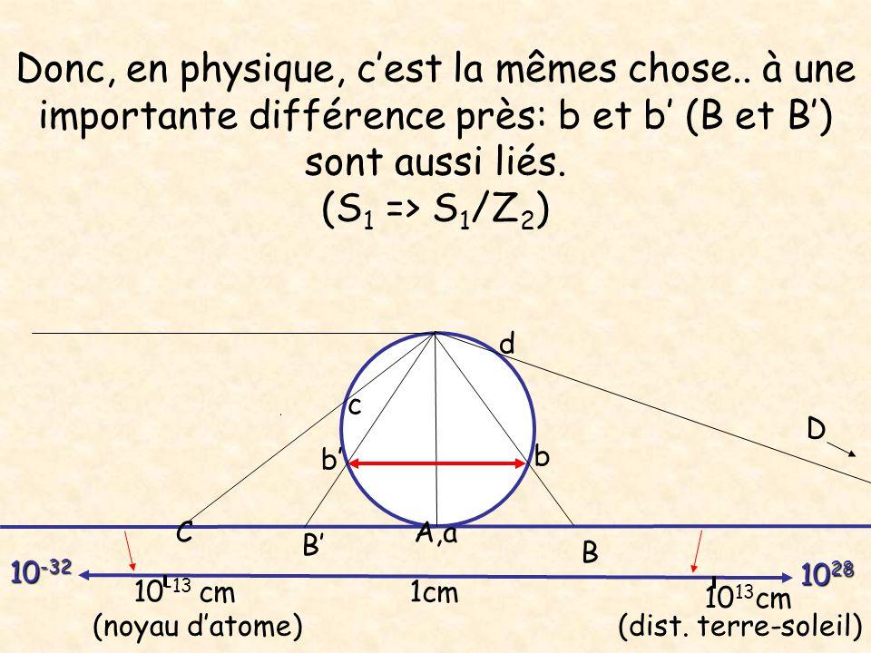 Donc, en physique, c'est la mêmes chose