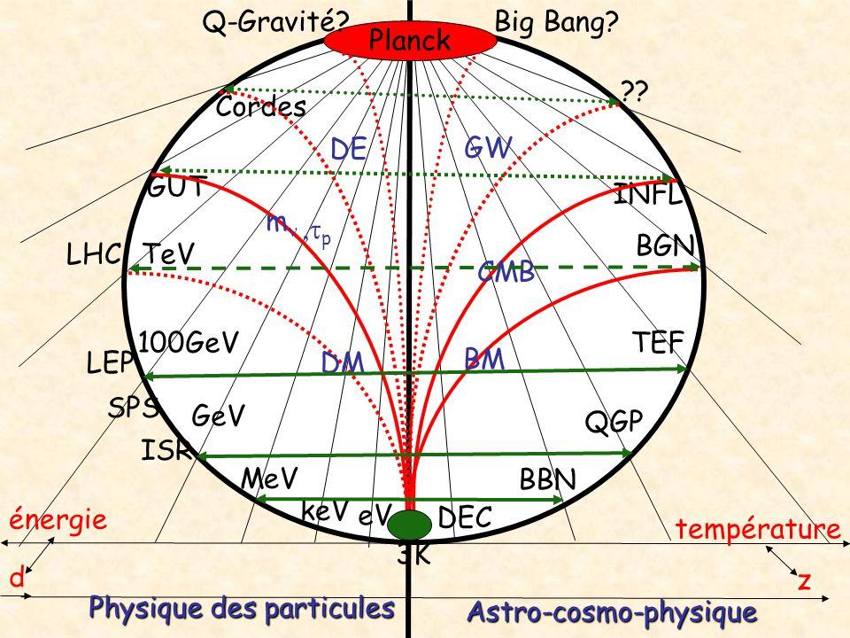 Q-Gravité Big Bang Planck. Cordes. DE. GW. GUT. INFL. mn. ,tp. BGN. LHC. TeV. CMB.