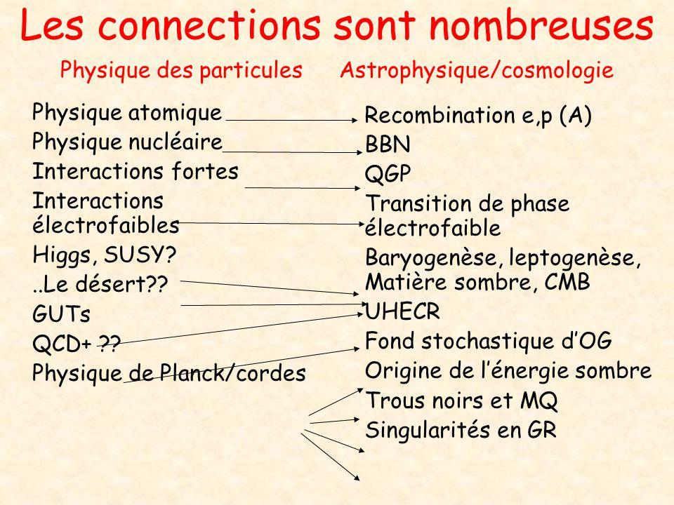 Les connections sont nombreuses Physique des particules Astrophysique/cosmologie