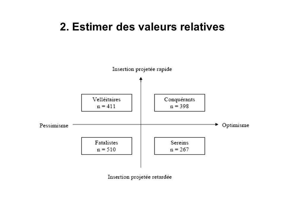 2. Estimer des valeurs relatives