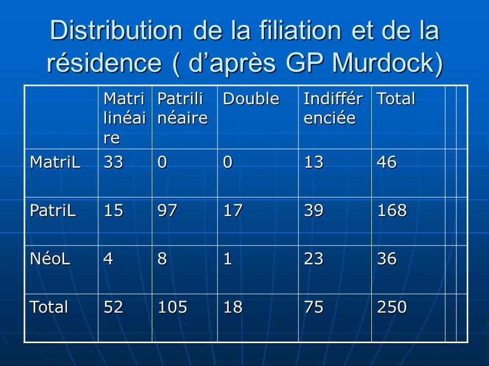 Distribution de la filiation et de la résidence ( d'après GP Murdock)