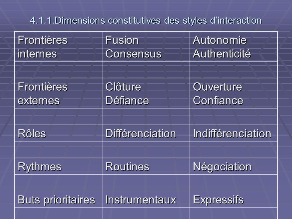 4.1.1.Dimensions constitutives des styles d'interaction