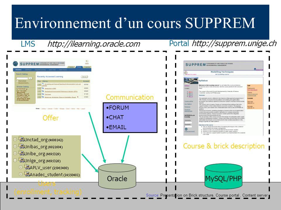 Environnement d'un cours SUPPREM