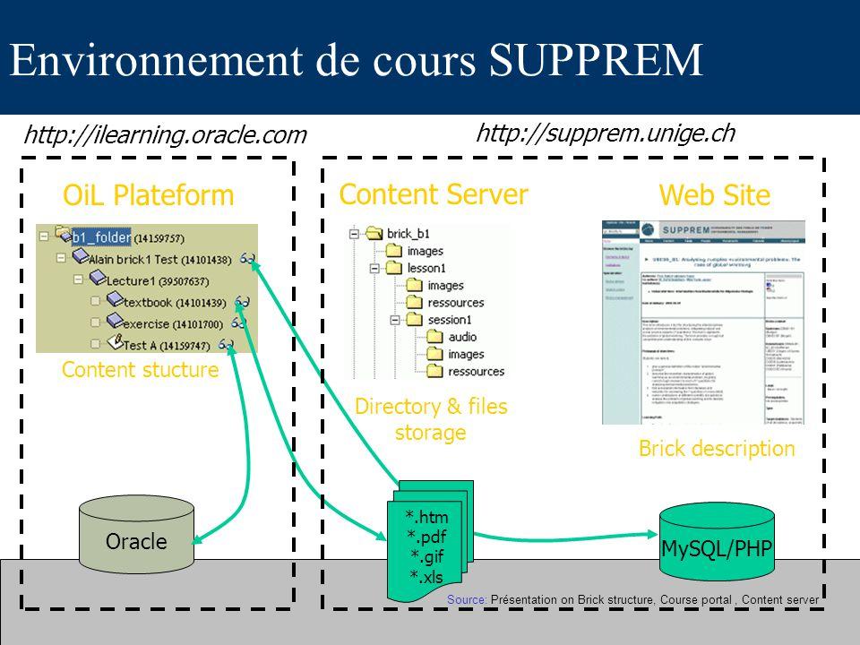 Environnement de cours SUPPREM